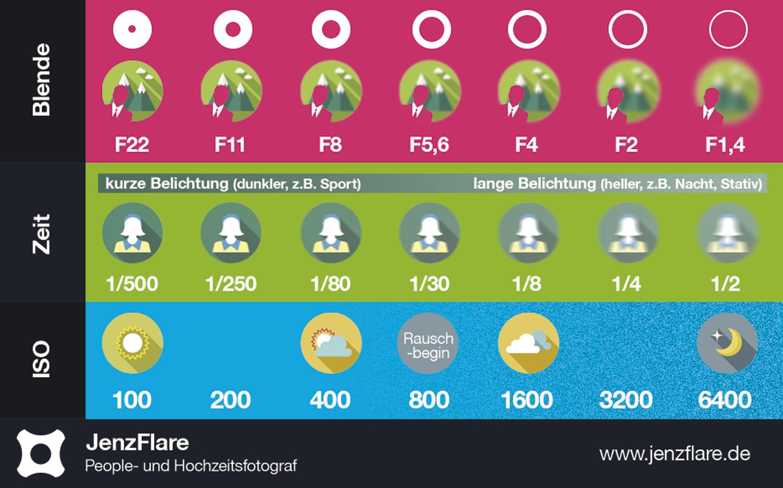 Infografik Infographic Blende Iso Verschlusszeit