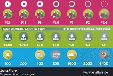 Infographic für Fotografen